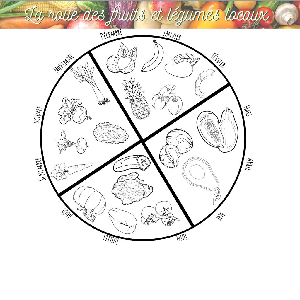 La roue des fruits et légumes locaux[154461]